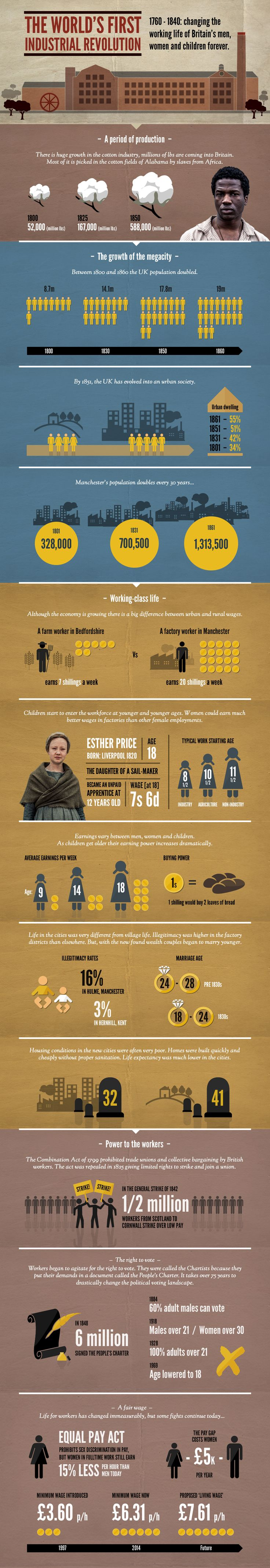 Infographic depicting facts and stats about live in the 1830s
