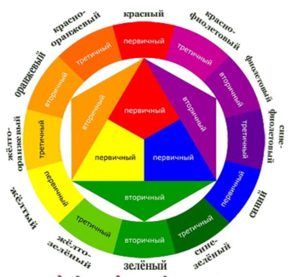12 секторов круга Иттена.