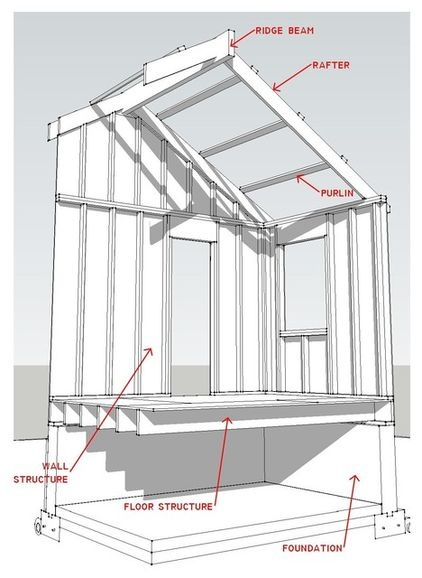17 best ideas about roof sheathing on pinterest for Roof sheathing material options