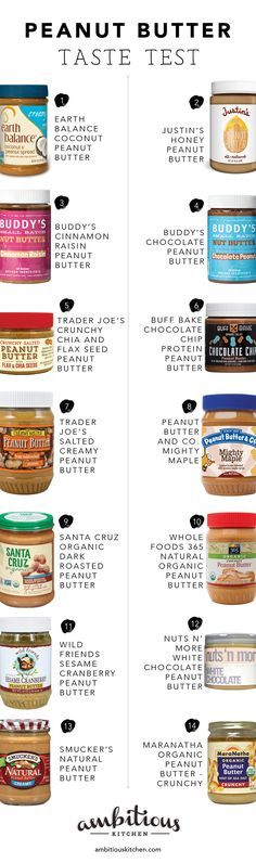 Ambitious Kitchen's Peanut Butter Taste Test. So many different flavors and brands to try! #peanutbutter #tastetest