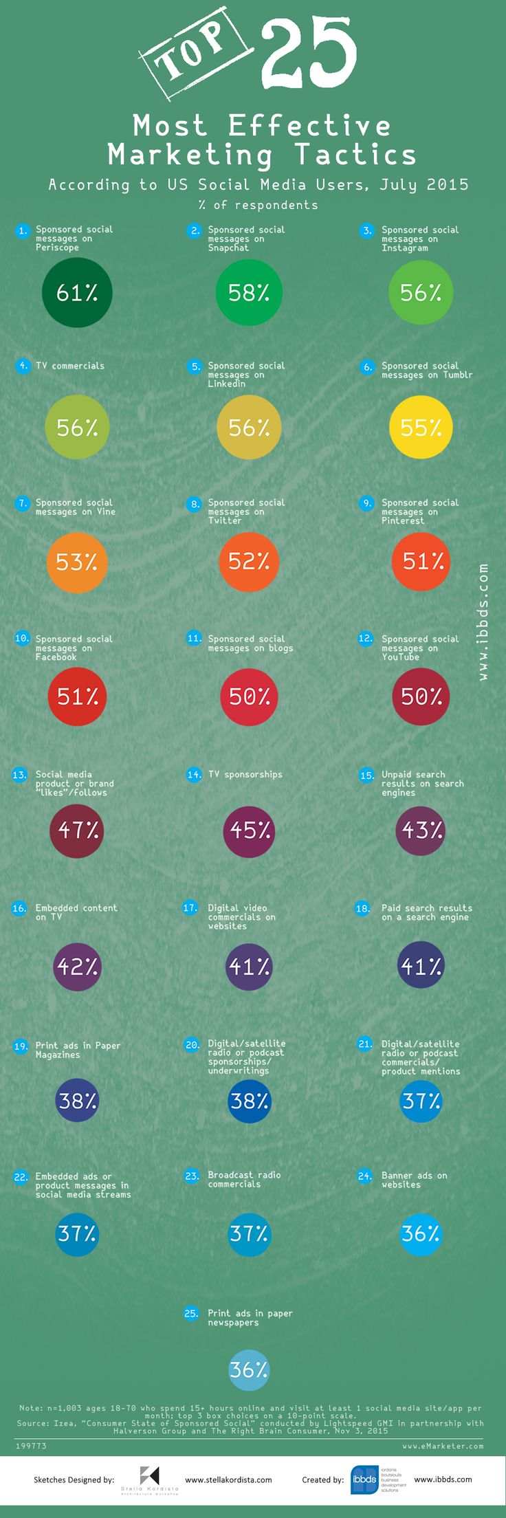 #Top #25 #Most #Effective #Marketing #Tactics #According to #US #Social #Media #Users #Infographic