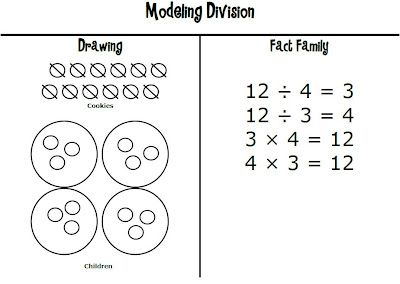 Math Coachs Corner: Modeling Division. Applying the concrete, representational, and abstract sequence of instruction to division.