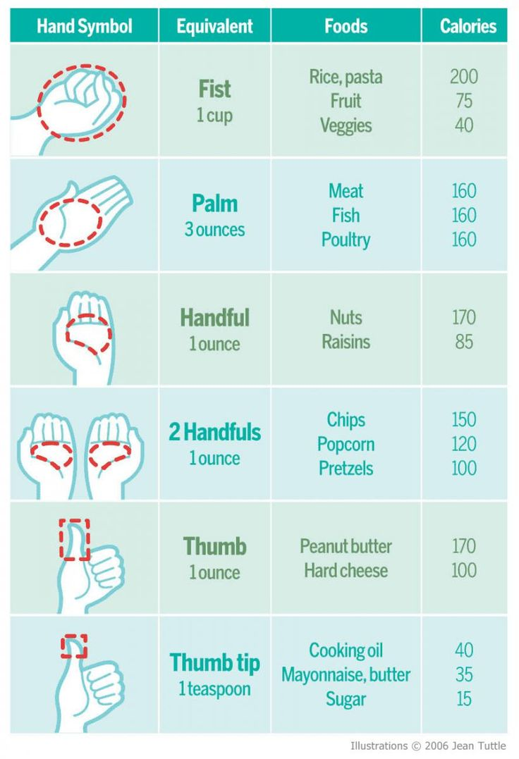http://www.prevention.com/sites/default/files/images/articles/portion-control-chart-full.jpg