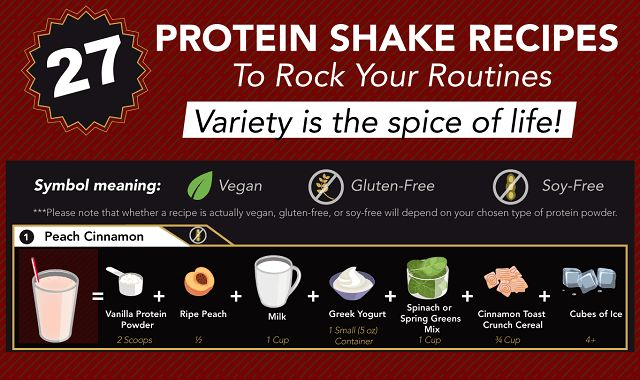 Lots of people who take their diet and exercise routines seriously use protein shakes. These shakes contain the extra nutrients needed to boost your body and help you see quicker, better results. But if you're just using the shake powder and nothing else week after week, you'll get a bit bored of the same old vanilla shake every day.