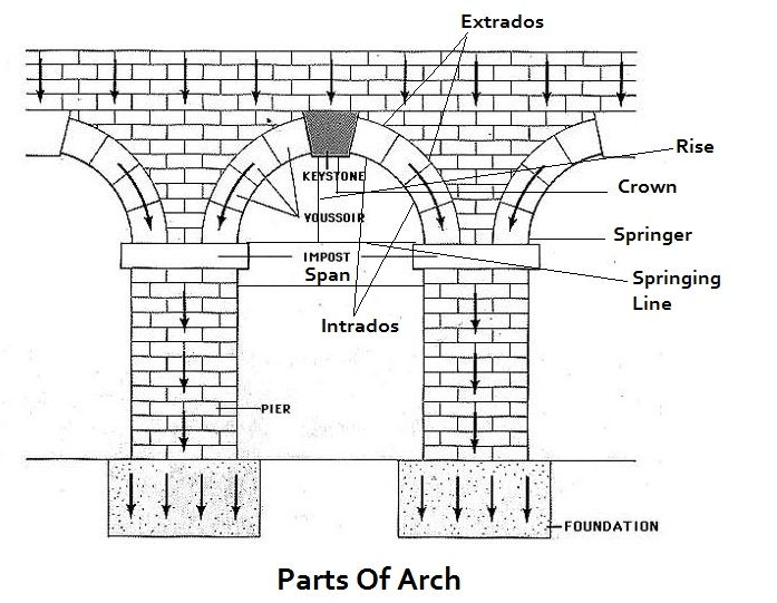 Components Of Arch | Parts Of Arch | stair | Arch, Diagram