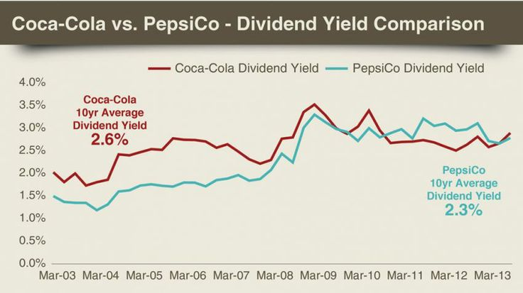 comparison between pepsi and coca cola company Nov 27, 2015 1 main difference3 pepsi5 video pepsi is supposed to be more sweeter than coke and assumed aug 14, coca cola co this is an unbiased comparison of the two most popular carbonated beverages in world coke and pepsi googleusercontent search differences between coca cola and pepsi.