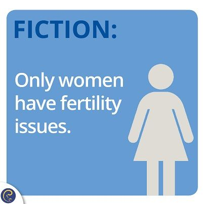 Did you know 30% of #infertility is due to male factors such as, issues with sperm quality or lack of sperm. Learn more about the infertility facts you need to know at: cityfertility.com.au