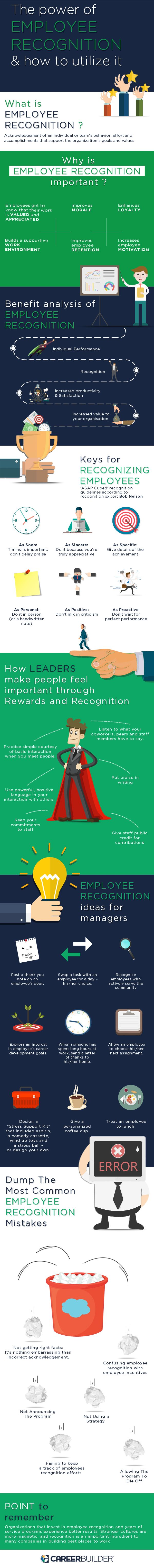 Management has to learn to recognize the valuable ideas among the many novel ones, and then finds ways of implementing them.  This infograhics by Career Builder India clearly explains what needs to be done for effective employee recognition and how.