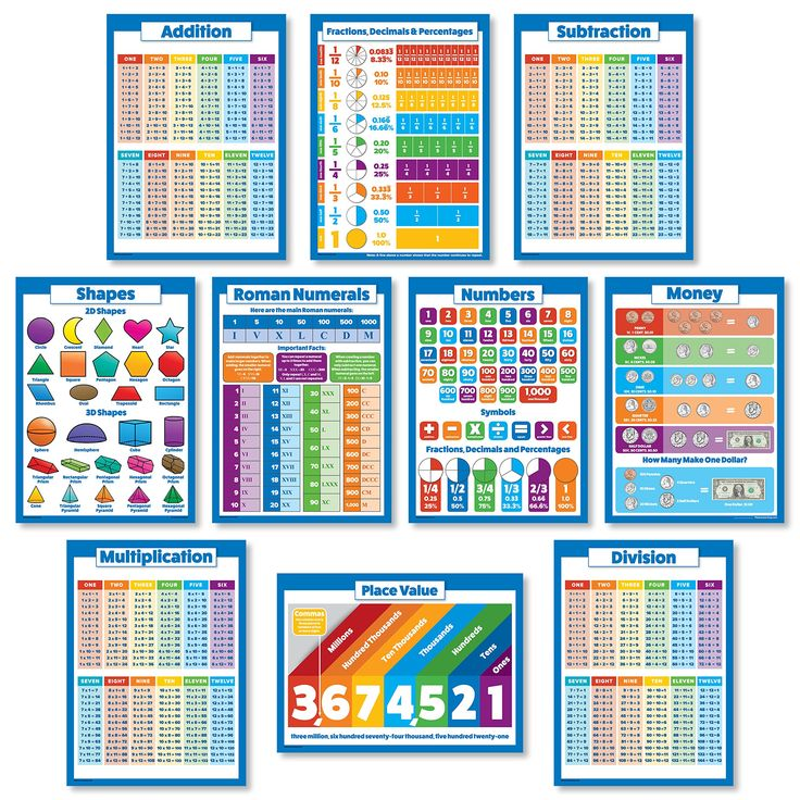 10 LAMINATED Educational Math Posters for Kids - Multiplication Chart, Division, Addition, Subtraction, Numbers 1-100 +, 3D Shapes, Fractions, Decimals, Percentages, Roman Numerals, Place Value, Money