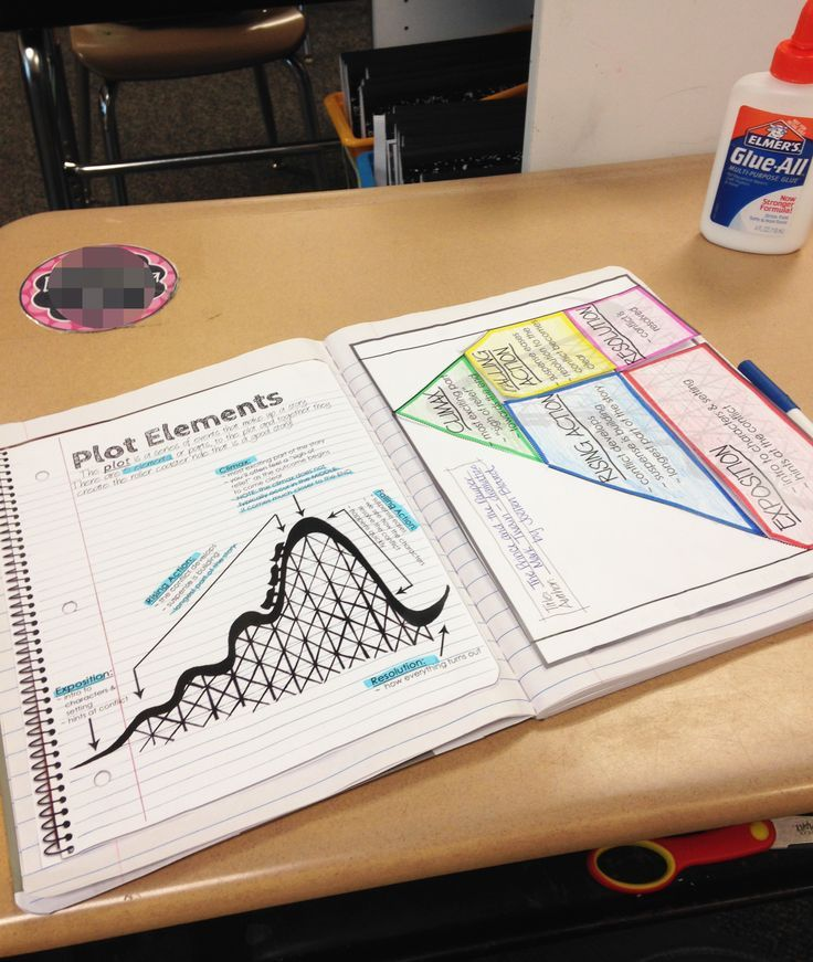 A video that breaks down everything you need to know about getting started with Interactive Student Notebooks!