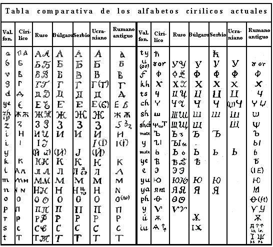 Resultado de imagem para alfabeto cirilico correspondencia latino