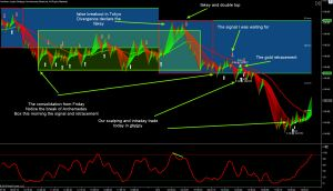 Consolidation and breakout 14 9 2015 - forexab.com