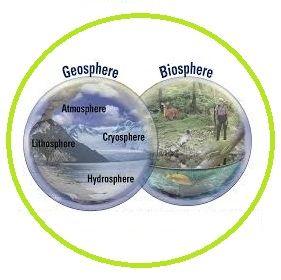 De aarde heeft 3 ontwikkelingsfasen:  De eerste fase is de Geosphere – de aarde zelf.  De tweede fase is de Biosphere – het biologisch leven.  De derde fase is de Noosphere – een verzameling informatie geproduceerd door gedachten en kennis van de mens.