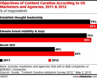 Content Curation Can Inform, Engage Customers - eMarketer