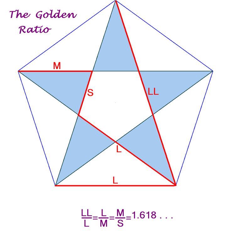 the secret of golden mean ratio The golden ratio describes a rectangle with a length roughly one and a half times its width also known as the golden section, golden mean and divine proportion.