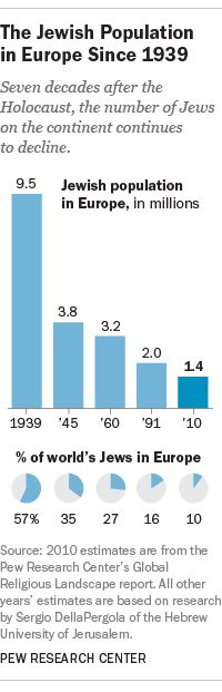The Jewish population in Europe has dropped significantly over the last several…