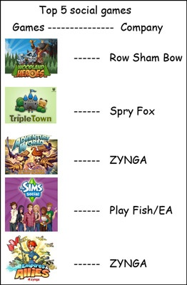 Top Social Online Games