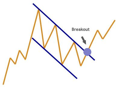 For traders, having a stock chart is a key part of technical analysis. Click here to discover 13 stock chart patterns you can't afford to forget.