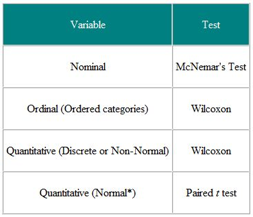 Parametric and Non-parametric tests for comparing two or more groups | Health Knowledge