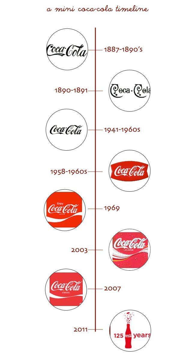 Best Coca Cola Timeline Images On   Coca Cola Bottles