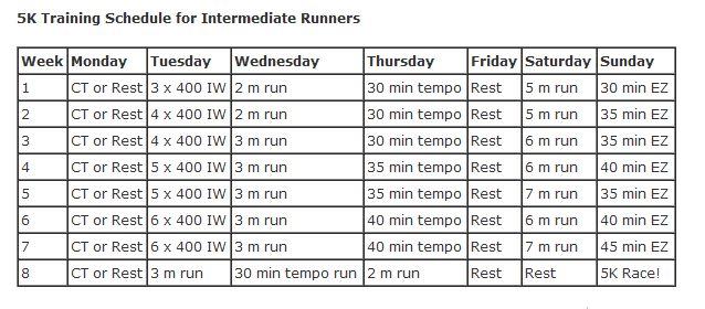 Intermediate 5K Runners:  5K Training Schedule for Intermediate Runners @ About.Com