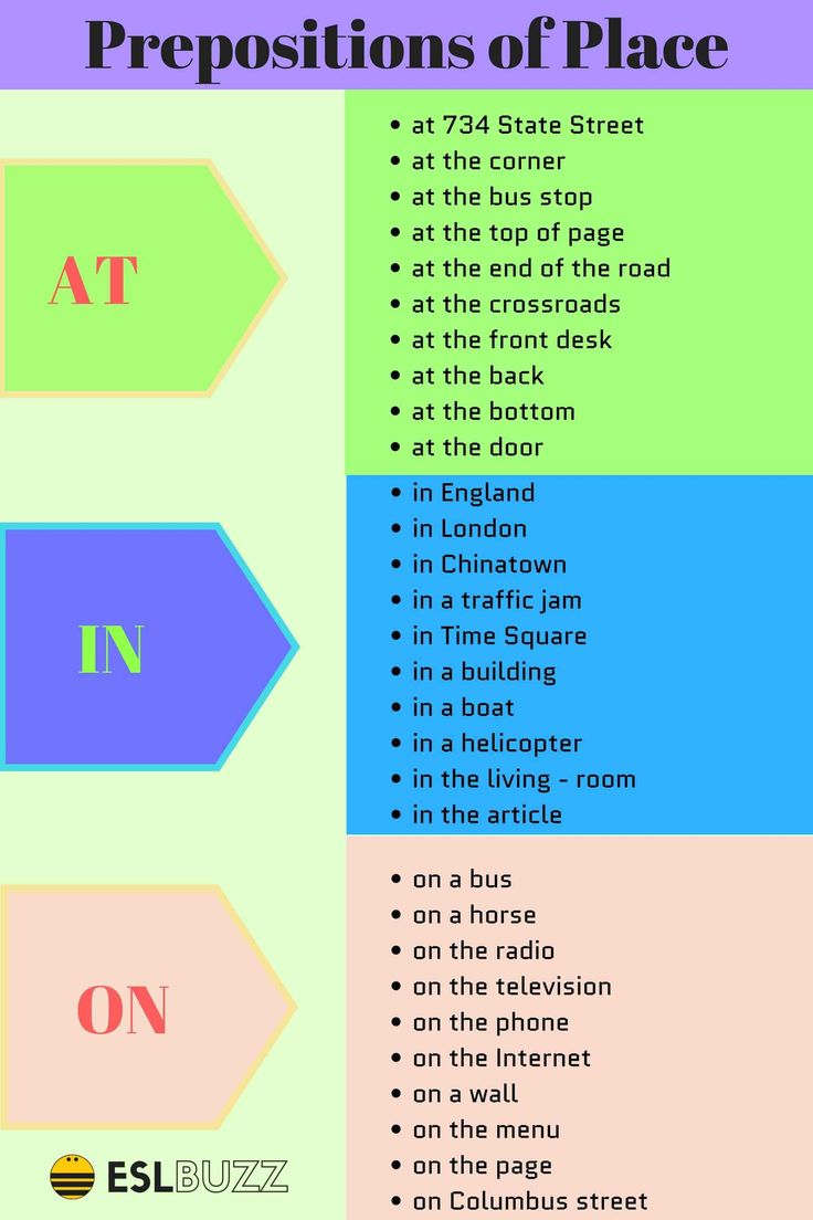 How to Use Prepositions of Place AT/ IN/ ON - ESL Buzz
