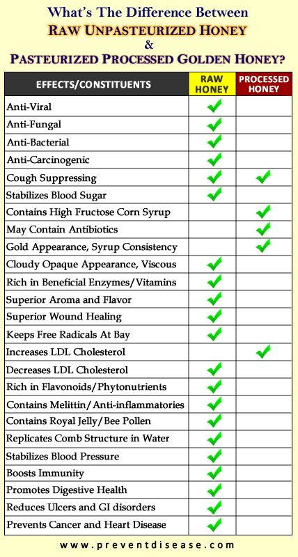 SHOCKING DIFFERENCES BETWEEN RAW & PROCESSED HONEY. Most golden honey you see at your local grocery is dead and far from the health-promoting powerhouse that is its raw, unpasteurized counterpart. Processed honey is really not honey at all. If you desire any kind of health benefits, stick to the real stuff.