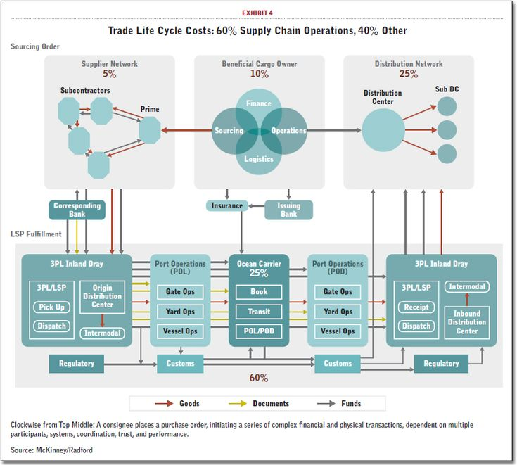 Trade Life Cycle Costs 60 Supply Chain Operations, 40 Other - ics organizational chart