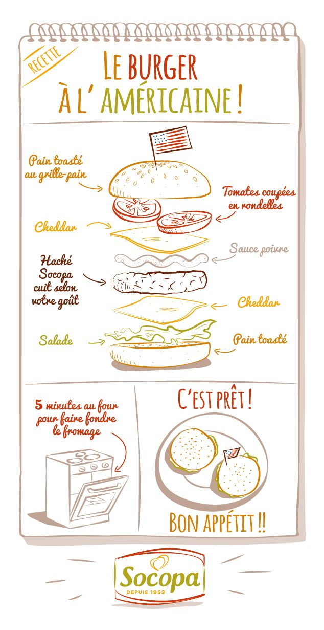 #Burger #Recette #Hamburger #Recipe #Illustration #Cuisine