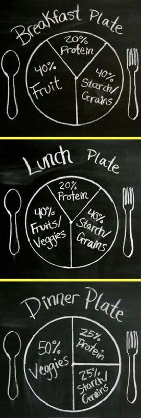 13 healthy eating tips to lose weight for good. #5. Know how to portion your plate at each meal.
