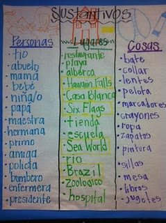 Lista de sustantivos (personas, lugares, cosas) have students create lists, one point per noun?.  Choose a place and brainstorm cosas - then use to write.