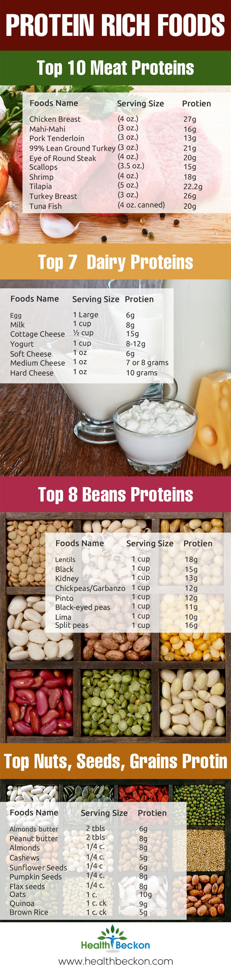 High Protein Foods With Low Carbs List