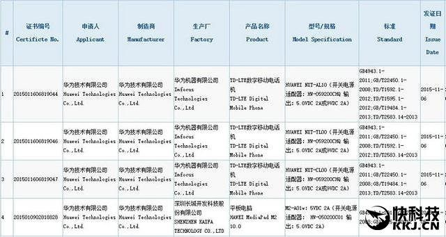 Huawei Mate 8: certificato in Cina in tre modelli differenti #Huawei #Mate #mate8 #Cina #smartphone #phablet #Android #Marshmallow #Emotion #UI #emotionui #emotion40 #emotion40ui http://j.mp/1NDYYnt http://j.mp/1LfV0QA