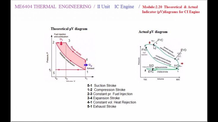 Pv Diagram For Two Stroke Petrol Engine Di 2020