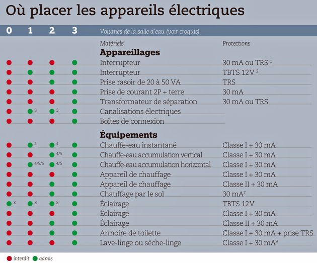 95 best Electricité images on Pinterest Home tech, Building and