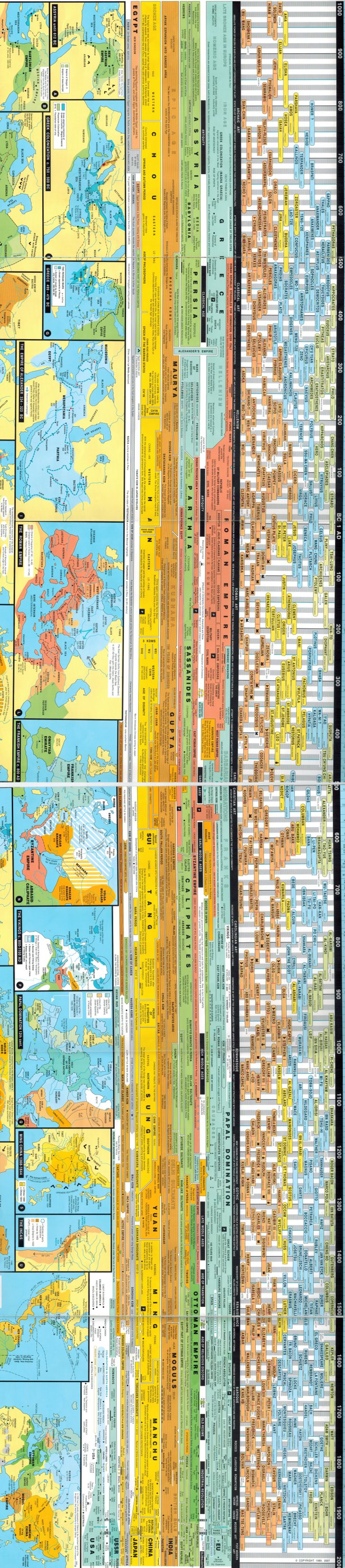 World History Chart by Andreas Nothiger