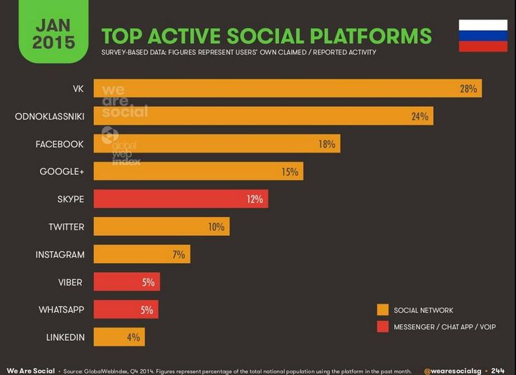 Social media platforms in Russia
