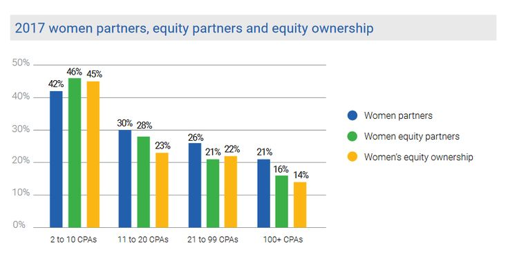 """The Number of Women Partners in Accounting Firms Is Still Abysmal  Earlier this month, the AICPA Women's Initiatives Executive Committee (WIEC) issued its second CPA Firm Gender Study and its findings are not encouraging.  The survey found that partnership on average remains overwhelmingly male. The current survey shows little change from studies done in years past, which have typically found less than one-quarter of the partnership ranks made up of women.  That """"overwhelmingly mal.."""