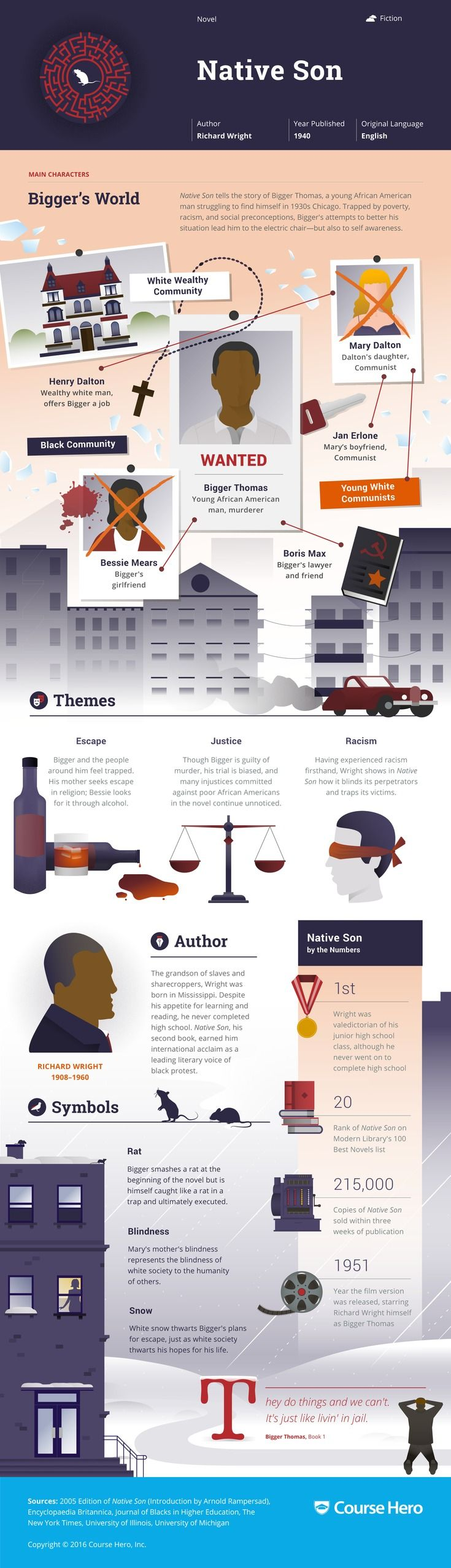This 'Native Son' infographic from Course Hero is as awesome as it is helpful. Check it out!