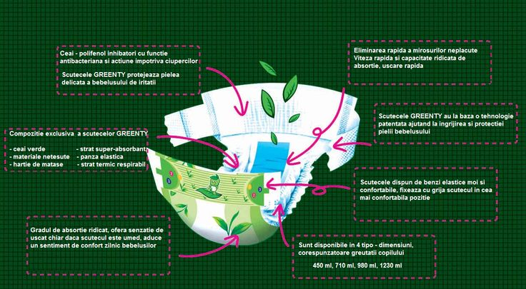 Scutecele eco Greenty, cu ceai verde, se gasesc la Ecomami!  http://www.ecomami.ro/produse-bio/Scutece-eco-de-unica-folosinta-GREENTY-pana-la-6-kg-30-buc.html