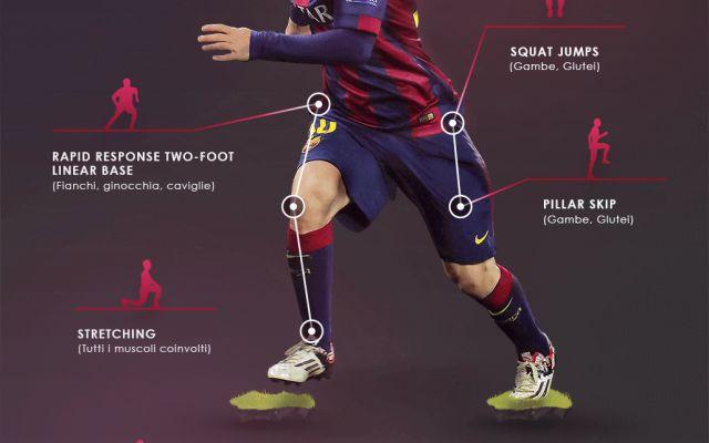 Tutti i Segreti Svelati sulla Preparazione Atletica di Messi L' Infografica completa sulla preparazione atletica calcio di Lionel Messi con gli esercizi che fa per acquisire velocita', agilita' e potenza e il tipo di dieta che fa 10 giorni prima di un incontro #calcio #liga #messi #barcellona