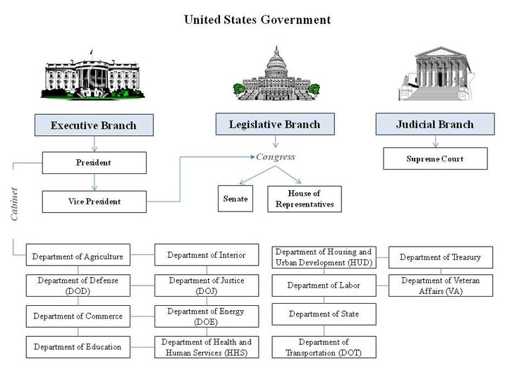 printable chart branches of government | 3 Branches Government