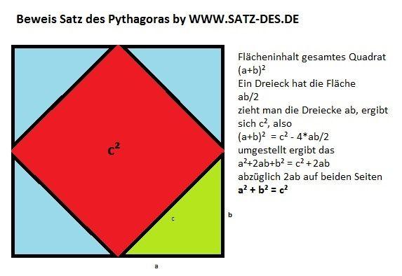 Satz des Pythagoras Beweis mit Rechnung. Quelle: http://www.satz-des.de/satz-des-pythagoras-beweis/