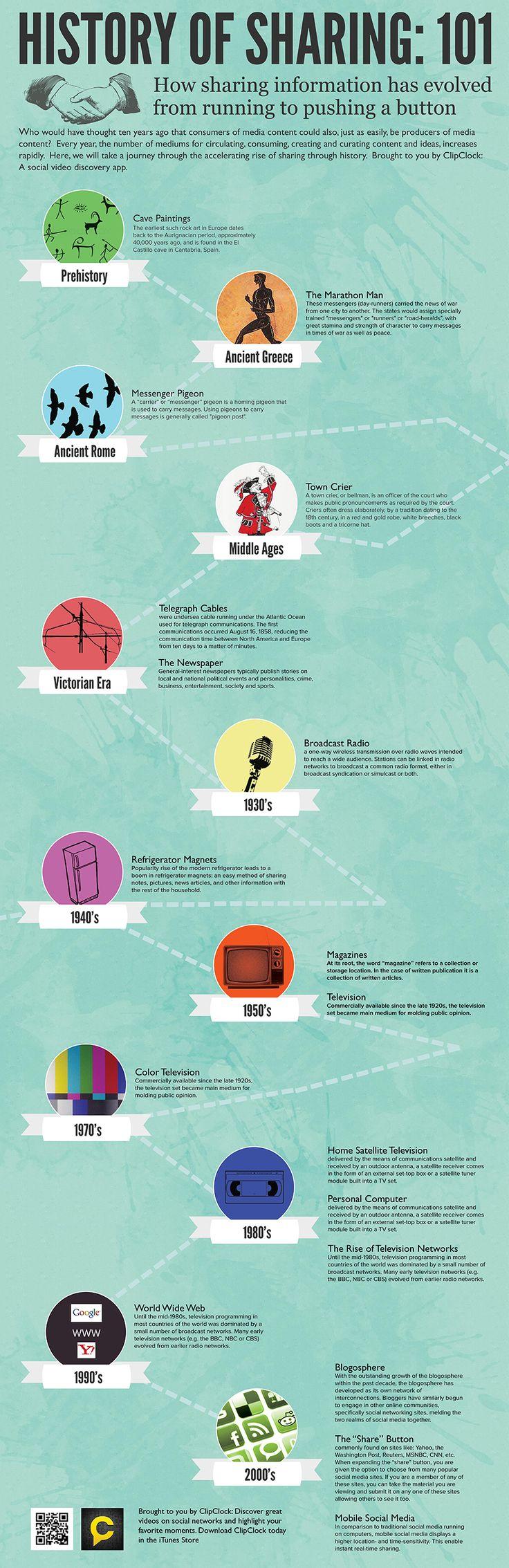 History of Sharing Information:101