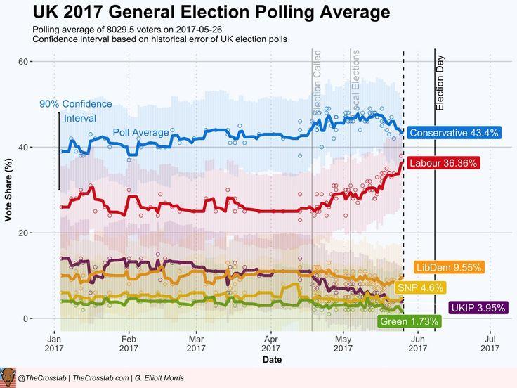 UK: Así están las cosas a 11 días de las elecciones.