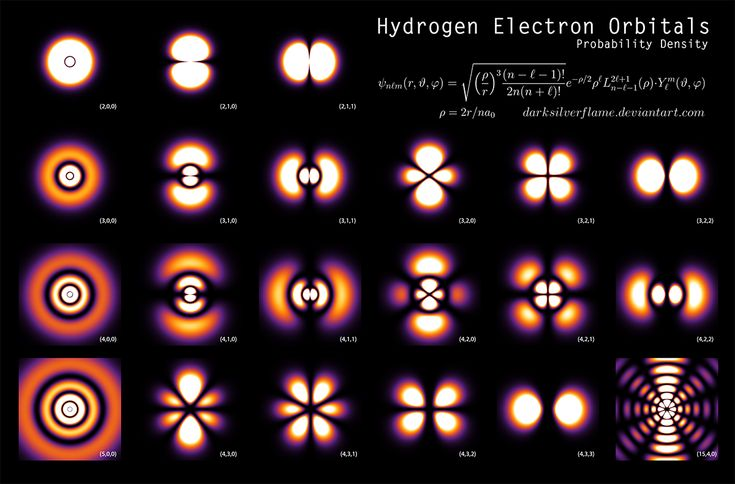 The Shapes Of Hydrogenby *DarkSilverflame Allen [Germany] -physicistPoster [Designs & Interfaces / Infographics]201...