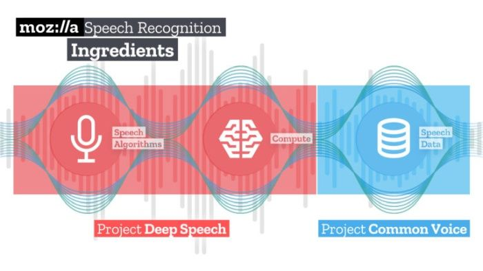 Mozilla releases open source speech recognition tools