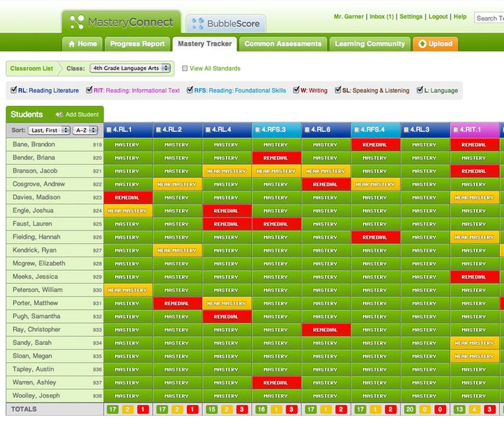 Mastery Tracker Table - and  a great way to progress monitor#Repin By:Pinterest++ for iPad#