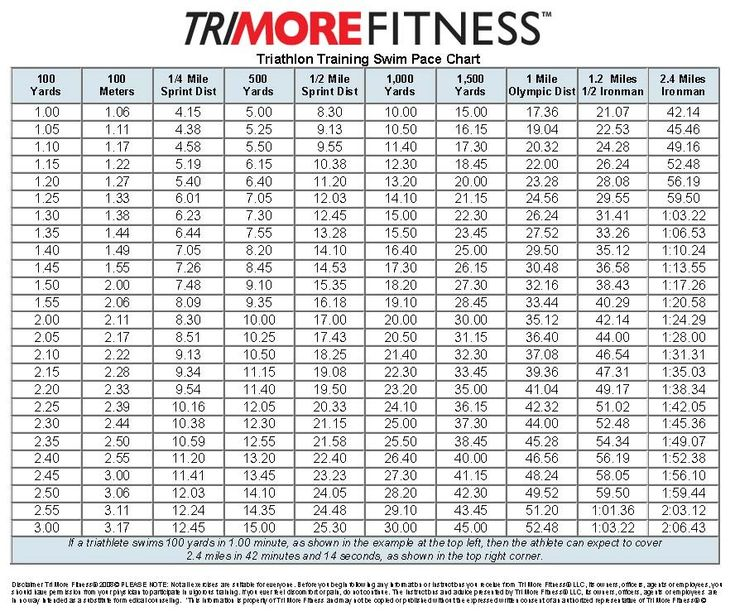 Strength Training For Triathletes: Pace Chart- Swim