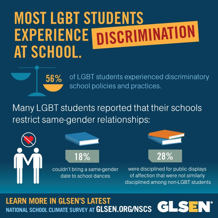 the problem of bullying against lgbtq students Educating students, faculty, staff, and school boards on lgbt issues and eliminating homophobia and trans phobia in schools, training staff on diversity acceptance and bullying prevention, and implementing gay-straight alliances is key to suicide prevention for lgbt students (bacon, laura ann 2011.